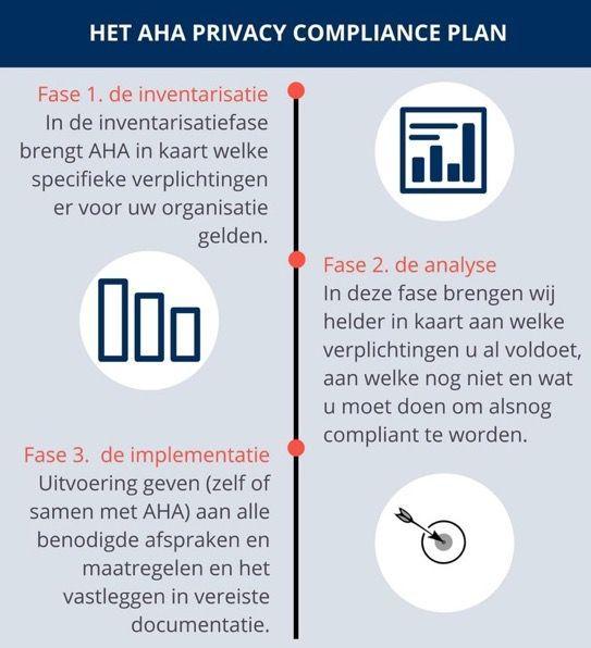 AHA Privacy Compliance Plan